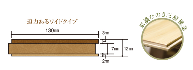 東濃ひのき三層構造